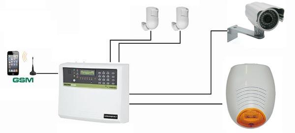 I tre migliori sistemi anti intrusione per casa e negozi - Impianto allarme casa prezzi ...